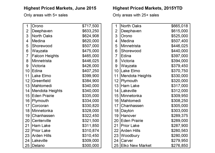 Highest-Priced-Cities-7-2015-with-restrictions1-702x501