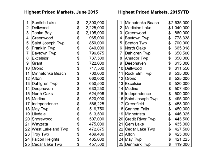 Highest-Priced-Cities-7-20151-702x494