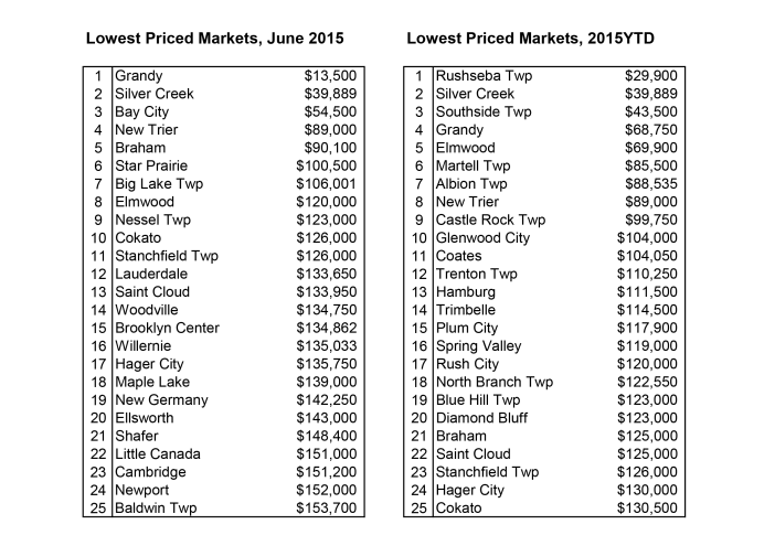 Lowest-Priced-Cities-7-2015-702x485