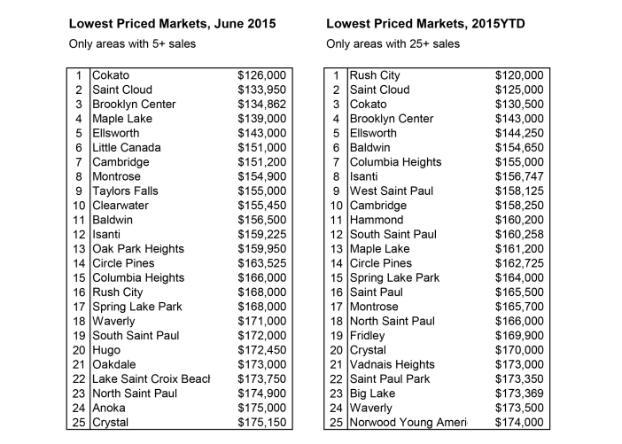 Lowest-Priced-Cities-7-2015-with-restrictions-702x501