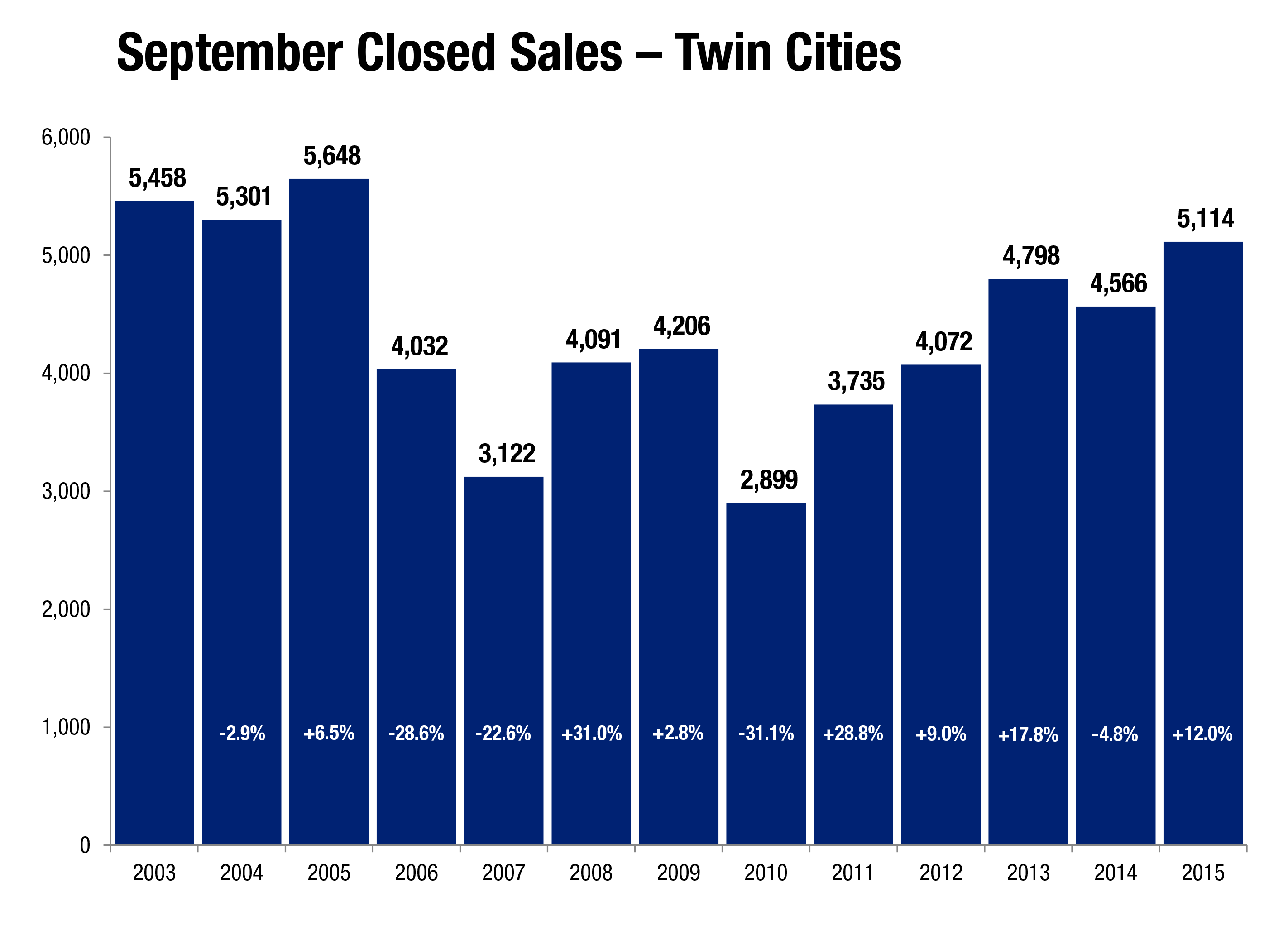 Sept-Closed-Sales_2015-10