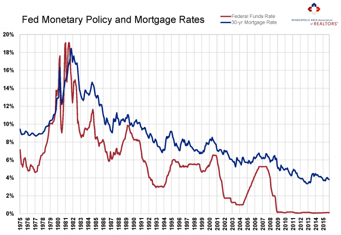 FedFundsRate-and-MortgageRate-702x485