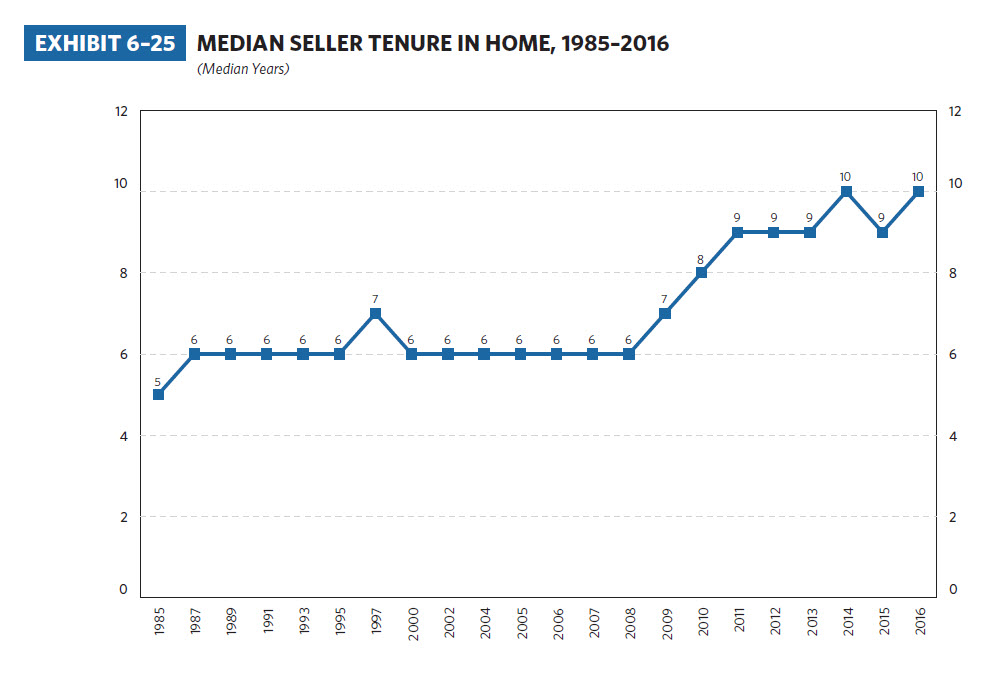 Median-Seller-Tenure