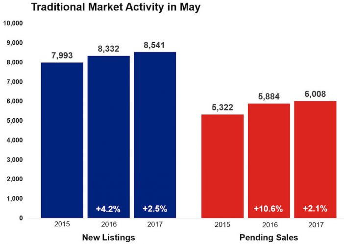 Market-Activity-PR-May-702x497